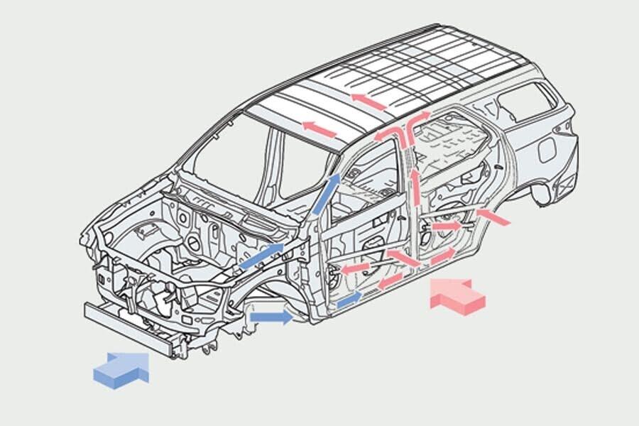 An toàn Toyota Fortuner 2.8V 4x4 - Hình 7