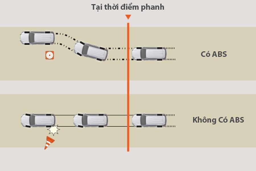 An toàn Toyota Fortuner 2.8V 4x4 - Hình 11