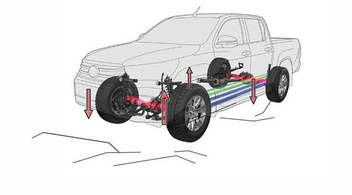 Hệ thống kiểm soát lực kéo chủ động TRC
