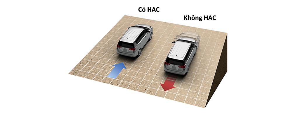 Hệ thống hỗ trợ khởi hành ngang dốc (HAC).