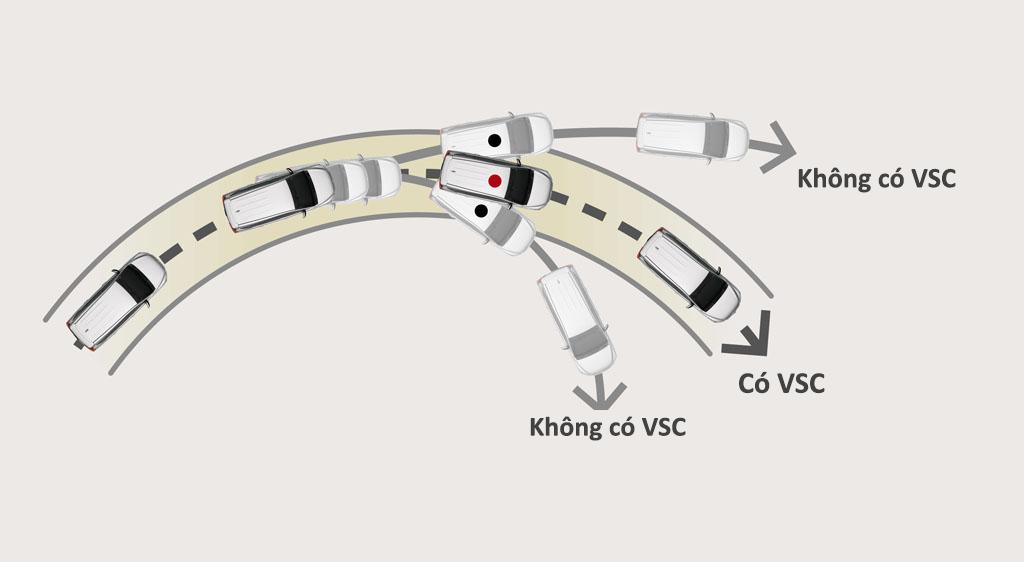 Hệ thống cân bằng điện tử VSC.