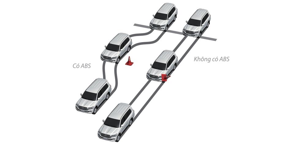 Hệ thống chống bó cứng phang ABS.