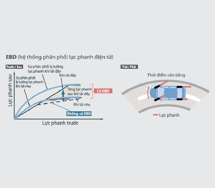 Hệ thống phân phối lực phanh điện tử EBD phân bổ lực phanh hợp lý lên các bánh xe