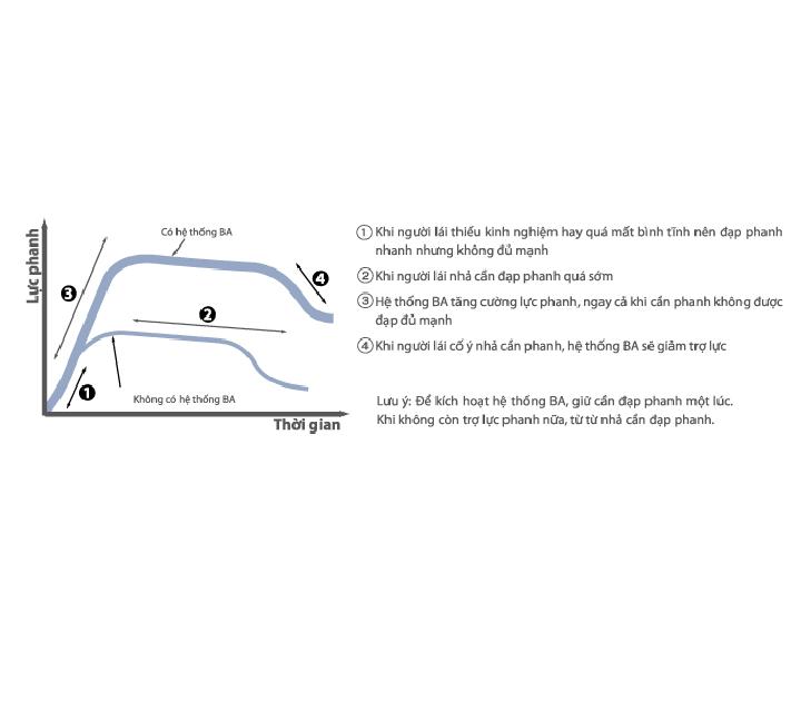 Hệ thống hỗ trợ lực phanh khẩn cấp BA tự động gia tăng thêm lực phanh trong trường hợp khẩn cấp