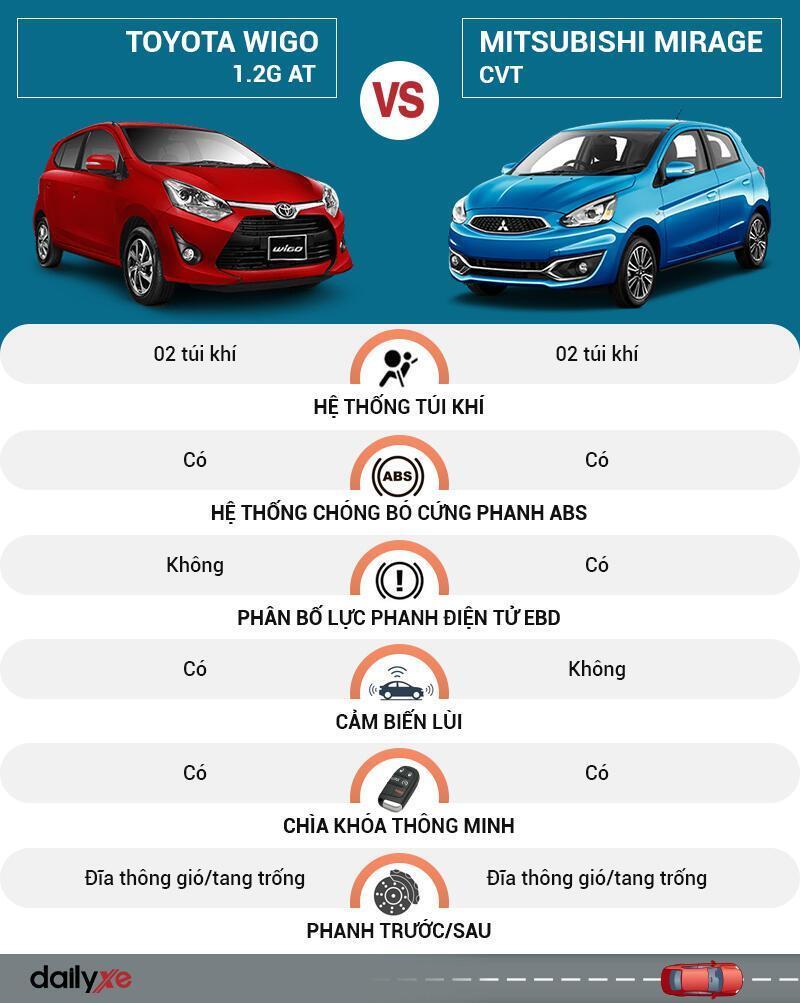 So sánh an toàn Toyota Wigo và Mitsubishi Mirage