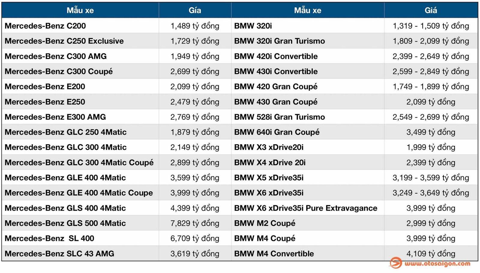 Bảng giá hiện tại của một số dòng xe Mercedes-Benz và BMW tại Việt Nam - Hình 2