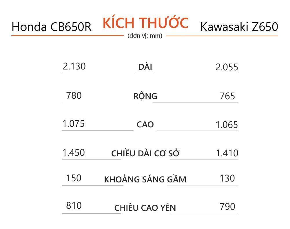 Can nhac nakedbike hang trung - chon Honda CB650R hay Kawasaki Z650 hinh anh 9 Honda_CB650R_vs_Kawasaki_Z650_1.jpg