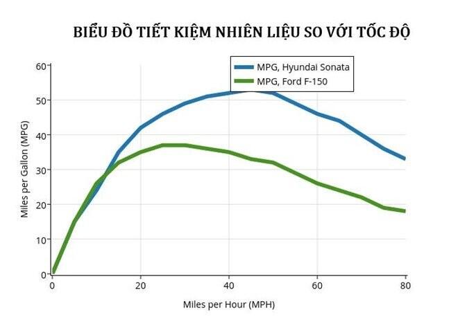 Biểu đồ tiết kiệm nhiên liệu ở các khoảng tốc độ từ cao đến thấp