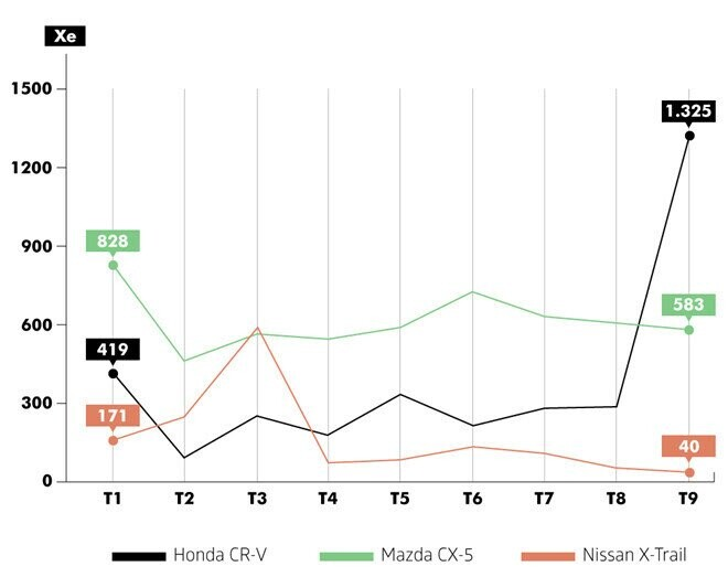 Đại hạ giá, doanh số Honda CR-V gấp đôi Mazda CX-5 - Hình 2