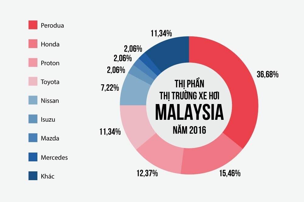 Đằng sau câu chuyện thành công của các hãng xe nội địa Malaysia - Hình 3