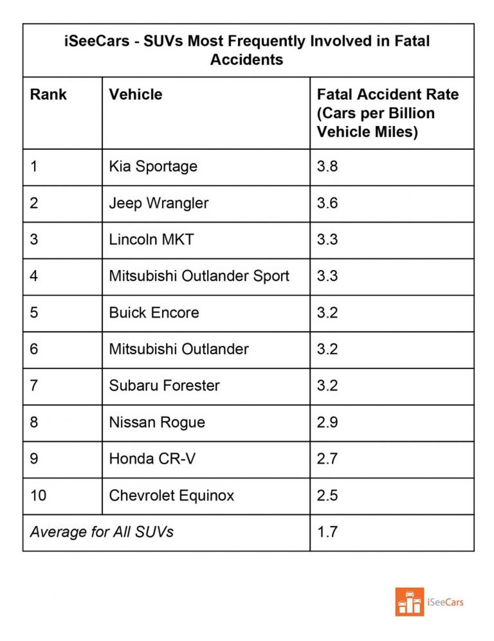 Danh sách những mẫu xe có tỷ lệ tử vong cao nhất tại Mỹ: Mitsubishi Mirage đứng đầu - Hình 7