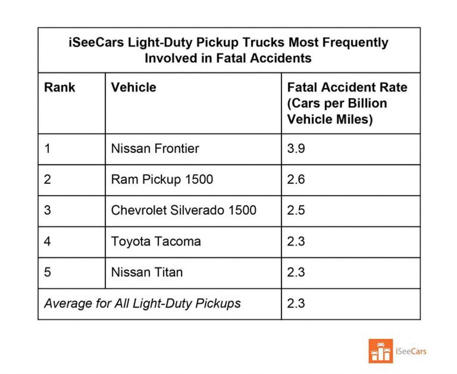 Danh sách những mẫu xe có tỷ lệ tử vong cao nhất tại Mỹ: Mitsubishi Mirage đứng đầu - Hình 9