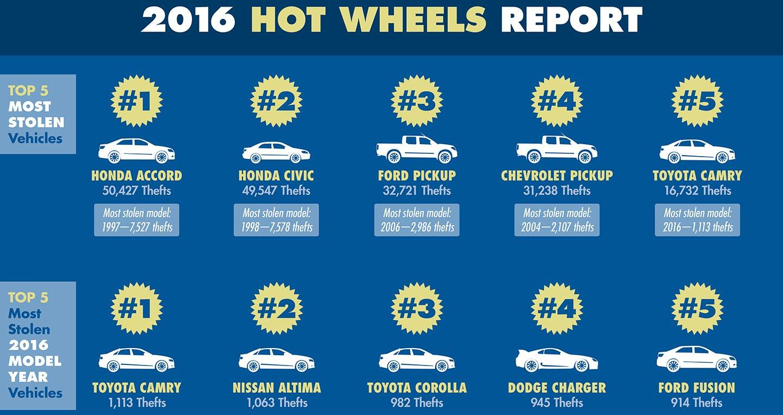 """""""Điểm mặt"""" 10 chiếc xe bị trộm nhiều nhất năm 2016 - Hình 1"""