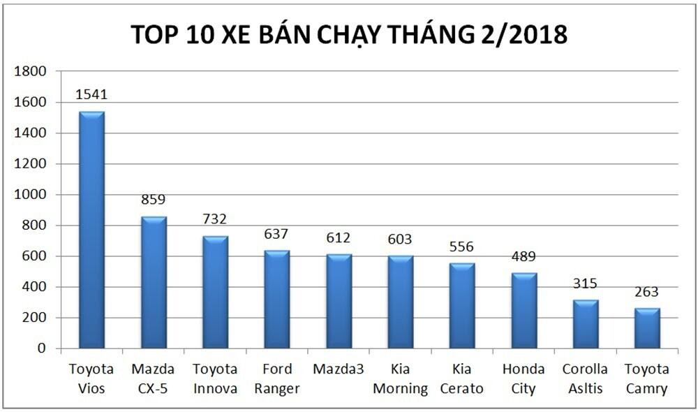 Doanh số bán hàng toàn thị trường ô tô Việt Nam tháng 2/2018 giảm mạnh - Hình 2
