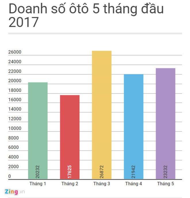 Doanh số ôtô tăng trở lại trong tháng 5 nhờ giá xe giảm - Hình 1