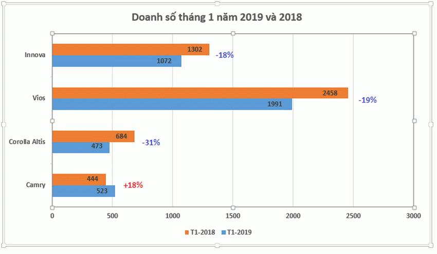 Doanh số bán các mẫu xe lắp ráp trong nước của Toyota trong tháng 1 năm 2019 so với cùng kì năm 2018.