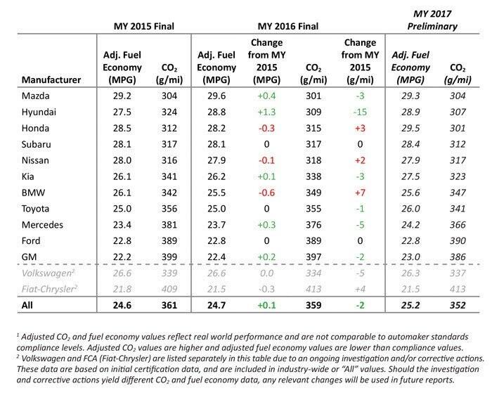 EPA: Xe Mazda dẫn đầu về khả năng tiết kiệm nhiên liệu - Hình 2