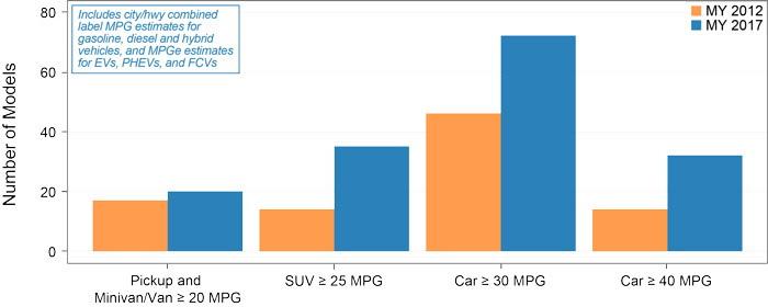 EPA: Xe Mazda dẫn đầu về khả năng tiết kiệm nhiên liệu - Hình 11