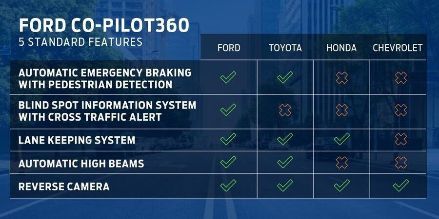 Ford F-150 mới sẽ trình làng vào năm 2020 với hệ truyền động hybrid - Hình 5