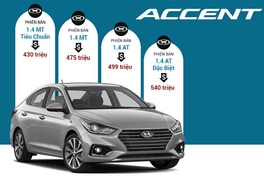 Giá xe Hyundai Accent tại thị trường Việt Nam