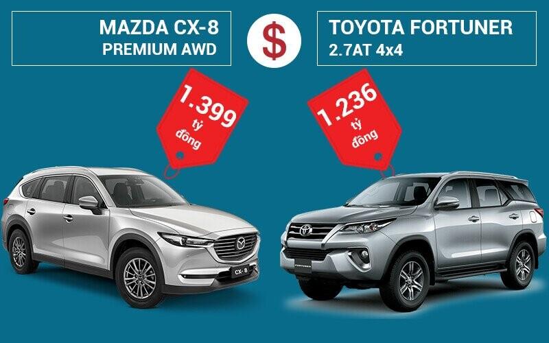 So sánh giá bán Mazda CX-8 và Toyota Fortuner
