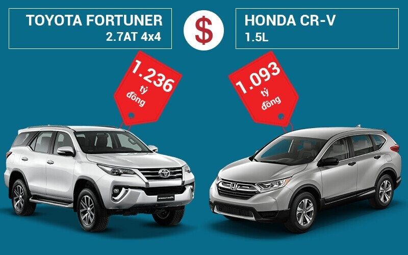 So sánh giá bán Toyota Fortuner và Honda CR-V
