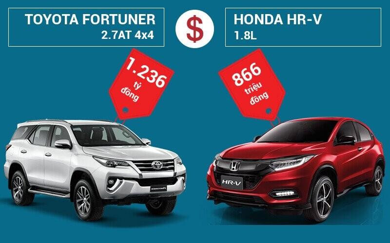 So sánh giá bán Toyota Fortuner và Honda HR-V