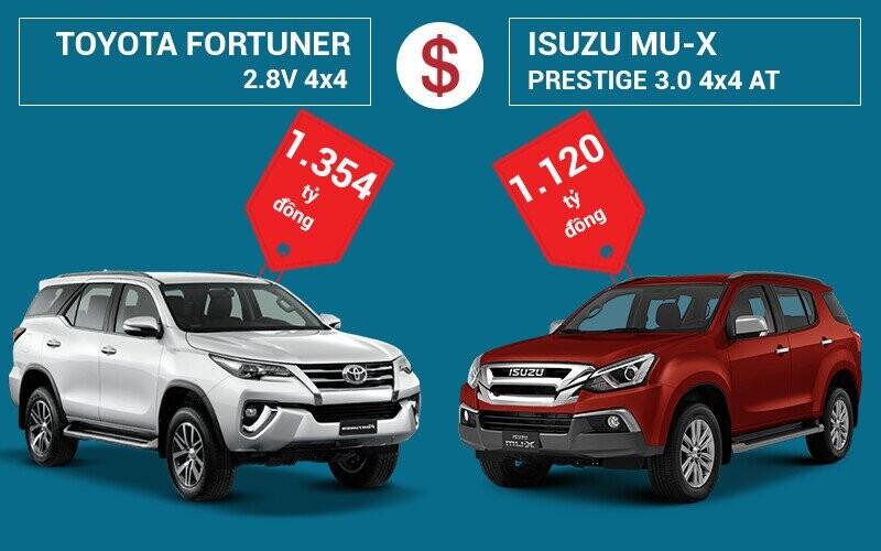 So sánh giá bán Toyota Fortuner và Isuzu MU-X