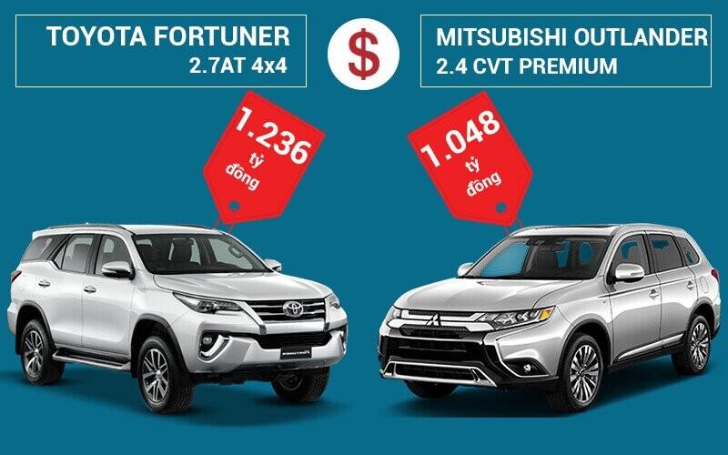 So sánh giá bán Toyota Fortuner và Mitsubishi Outlander