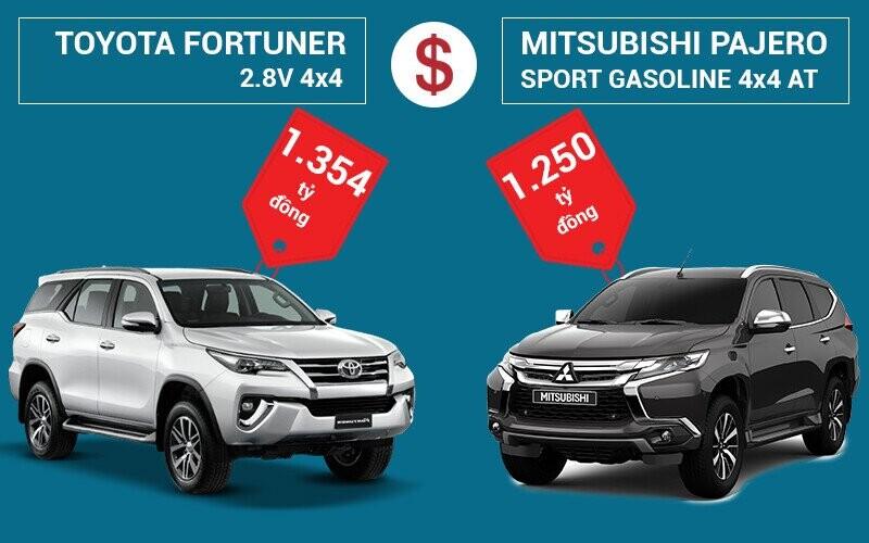 So sánh giá bán Toyota Fortuner và Mitsubishi Pajero Sport