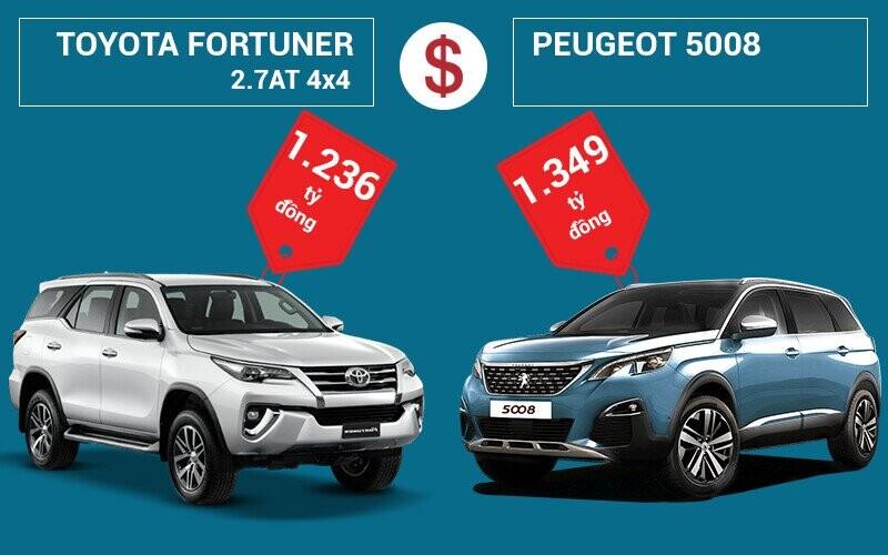 So sánh giá bán Toyota Fortuner và Peugeot 5008