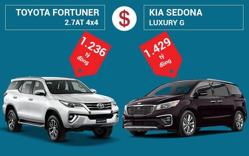 So sánh giá bán Toyota Fortuner và KIA Sedona
