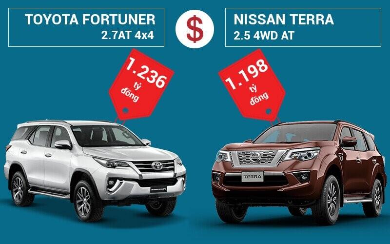 So sánh giá bán Toyota Fortuner và Nissan Terra