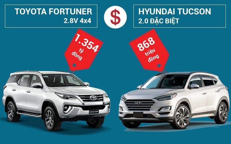 So sánh giá bán Toyota Fortuner và Hyundai Tucson