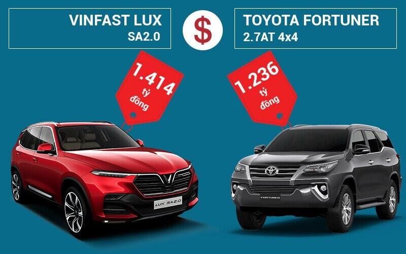 So sánh giá xe VinFast LUX SA2.0 và Toyota Fortuner 2.7AT 4×4