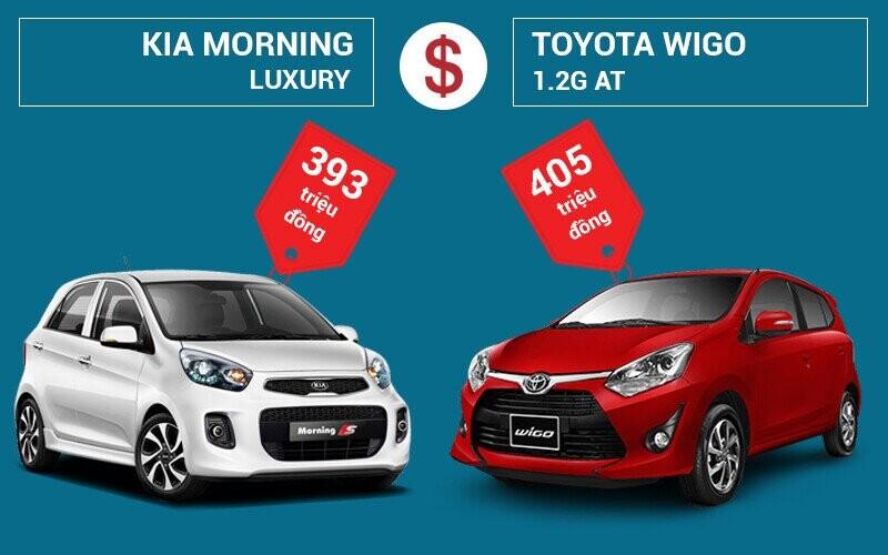 Giá xe KIA Morning và Toyota Wigo