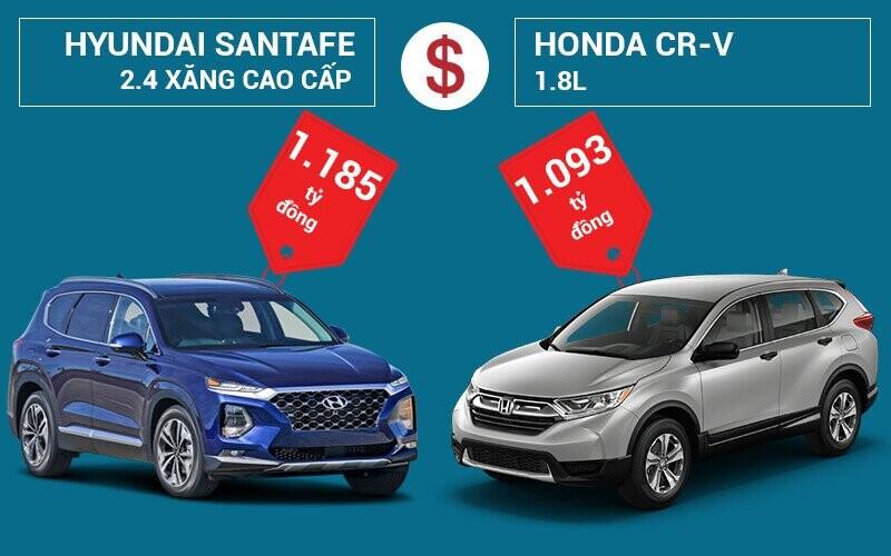 So sánh giá bán Hyundai SantaFe và Honda CR-V