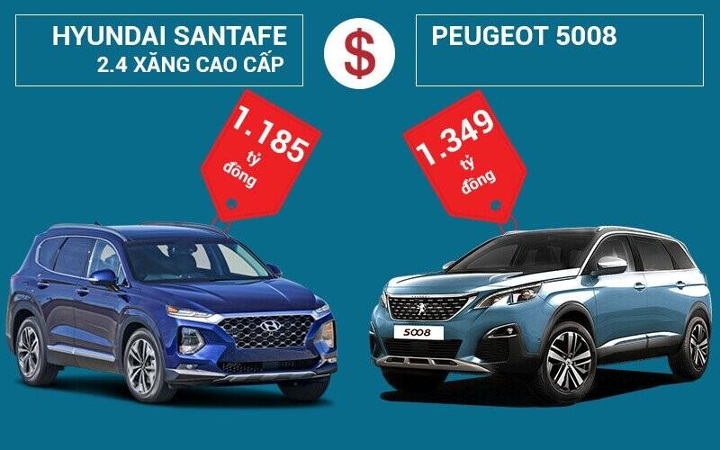 So sánh giá bán Hyundai SantaFe và Peugeot 5008
