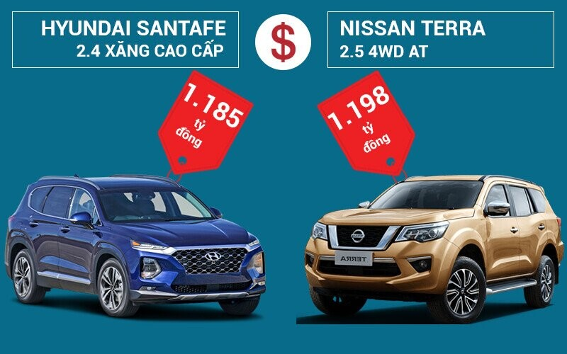 So sánh giá xe Hyundai SantaFe và Nissan Terra