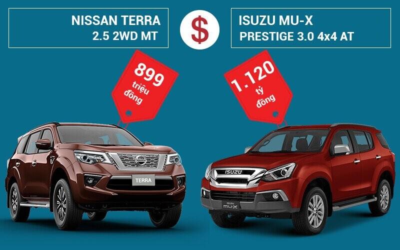 So sánh giá xe Nissan Terra và Isuzu MU-X