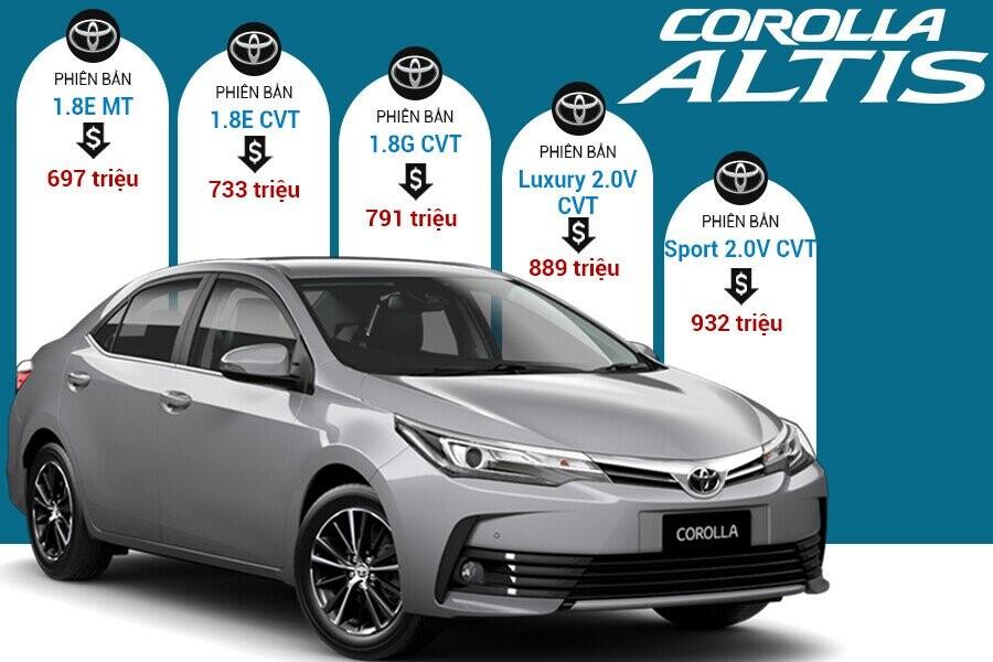 Giá xe Toyota Corolla Altis tại thị trường Việt Nam