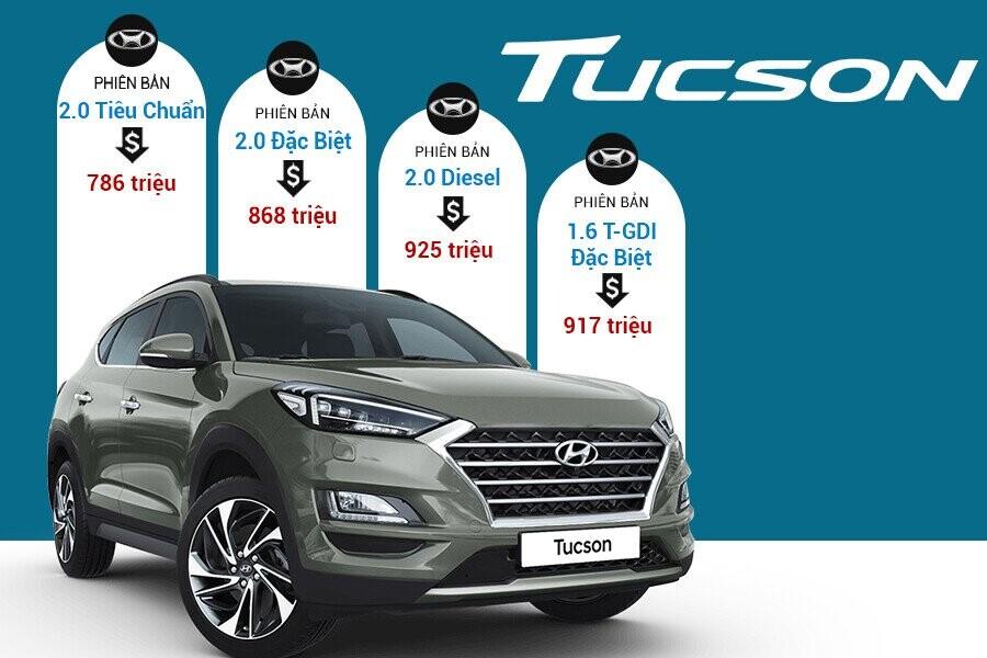 Giá xe Hyundai Tucson tại thị trường Việt Nam