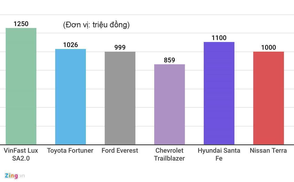 Nếu như Fadil và Lux A2.0 phần nào có giá cạnh tranh thì Lux SA2.0 có giá trội hơn so với các đối thủ (giá của Santa Fe và Nissan Terra là dự kiến).