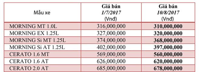 Hai dòng xe bán chạy của Kia giảm giá gần 10 triệu đồng ở VN - Hình 1