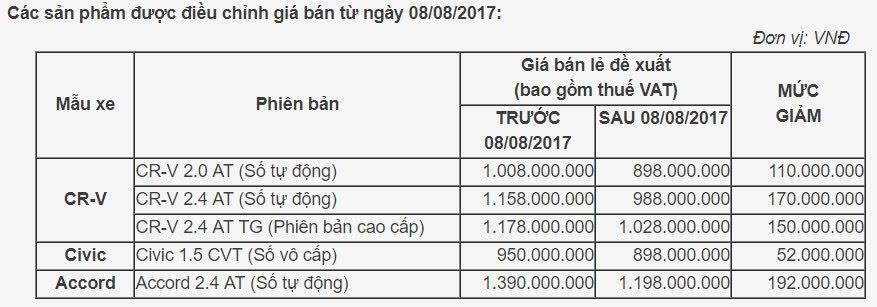 Honda giảm giá sốc cho CR-V, Civic và Accord - Hình 2