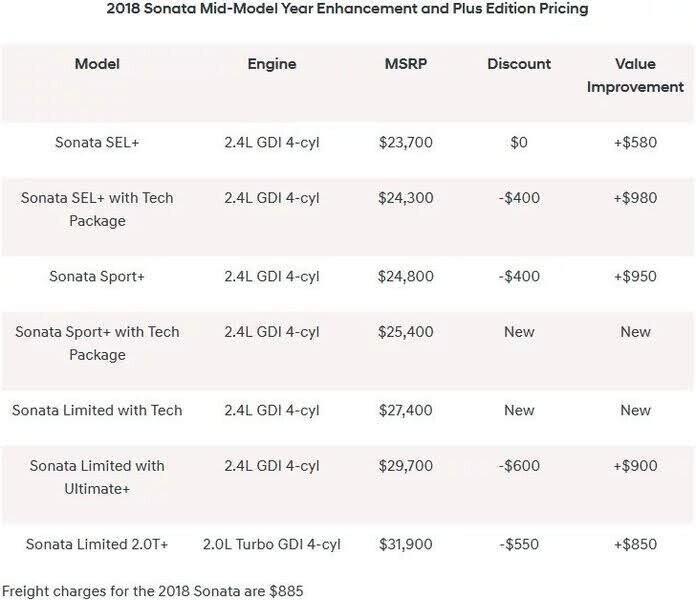 """Hyundai bổ sung phiên bản """"+"""" cho Sonata 2018, giá từ 539 triệu VNĐ - Hình 7"""