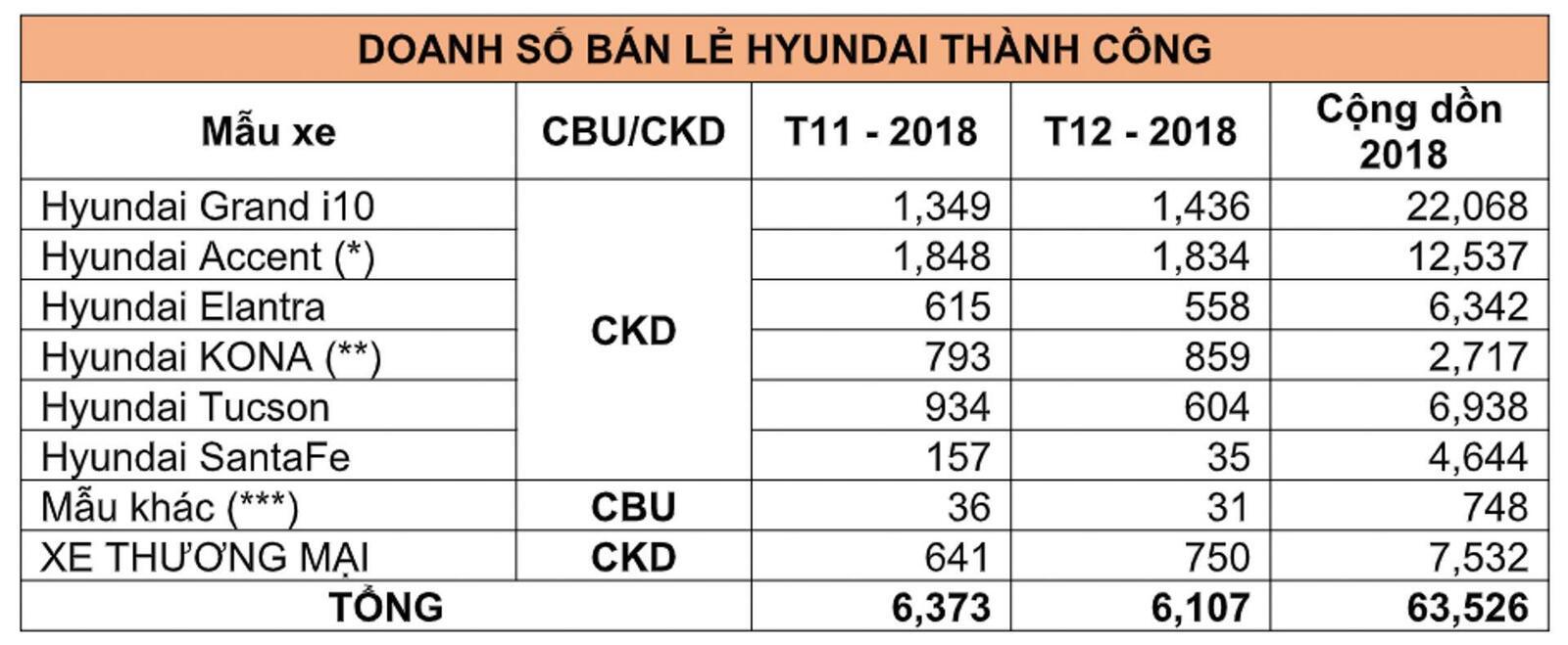 Hyundai công bố doanh số tháng 12/2018: Accent vẫn tiếp tục bán chạy hơn Grand i10 - Hình 5