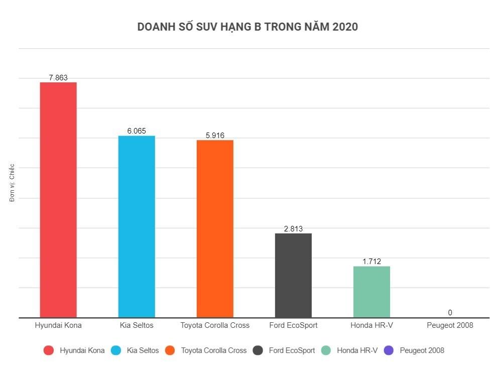 hyundai-kona-ban-chay-nhat-nhom-suv-hang-b-trong-nam-2020