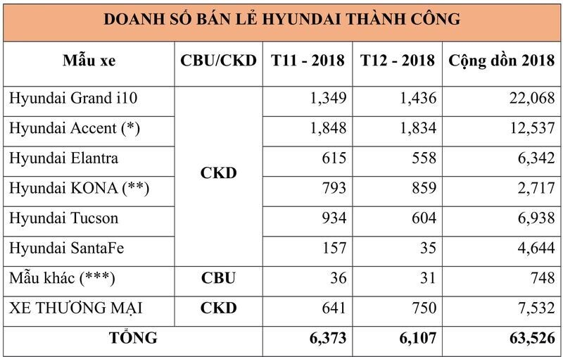 Hyundai Thành Công bán ra 22.068 xe Grand i10 trong năm 2018 - Hình 1