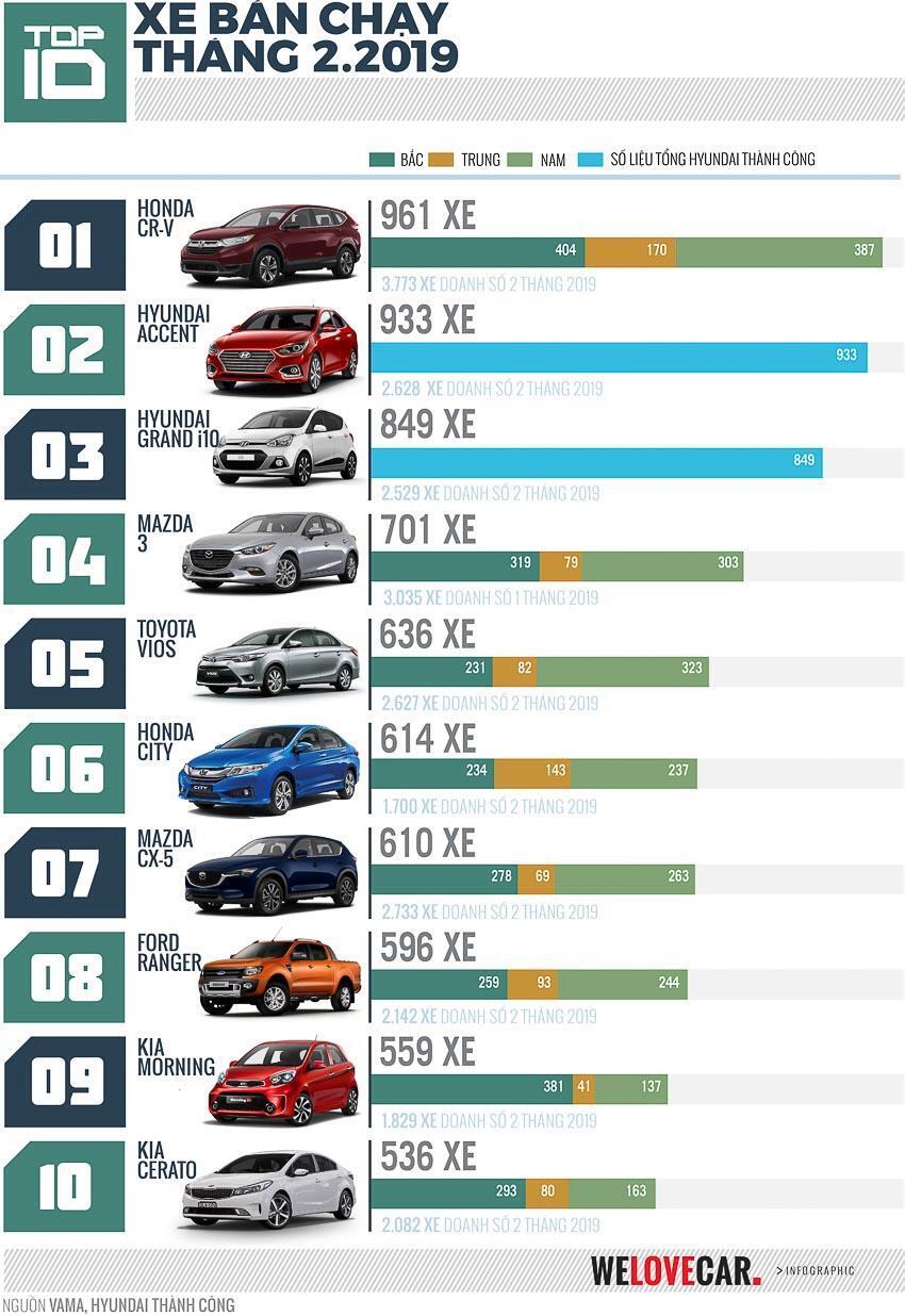 infographic-top-10-mau-xe-ban-chay-nhat-thang-2-2019-honda-cr-v-tiep-tuc-giu-ngoi-vuong-2.jpg